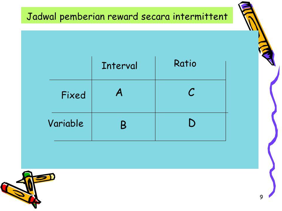 Jadwal pemberian reward secara intermittent