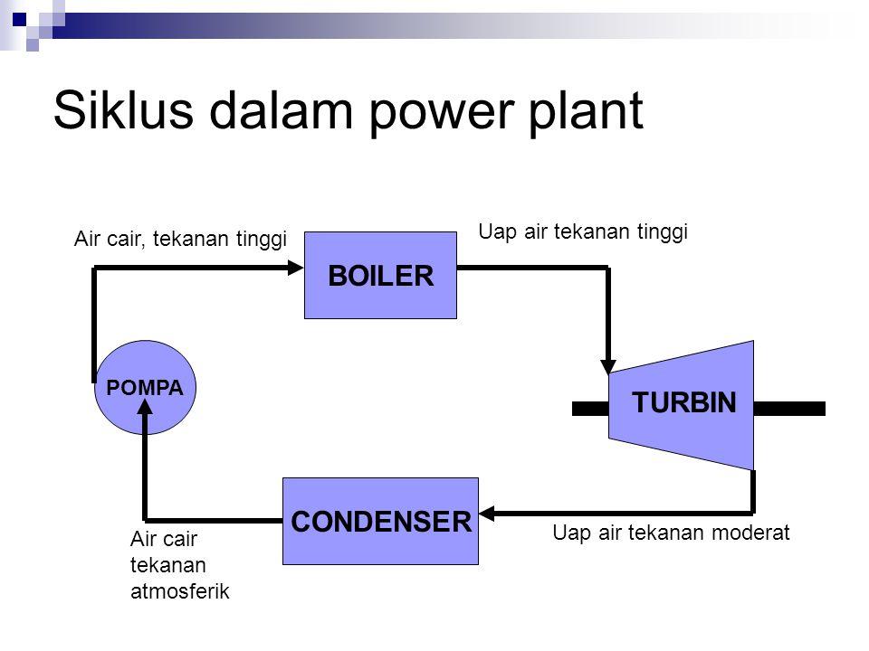 Siklus dalam power plant