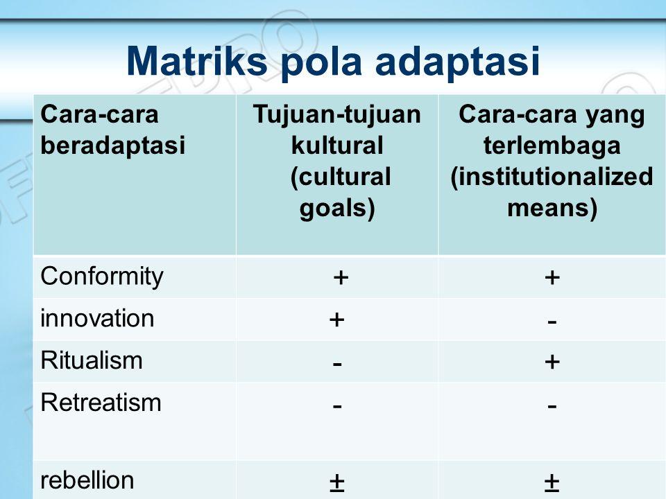 Matriks pola adaptasi + - ± Cara-cara beradaptasi