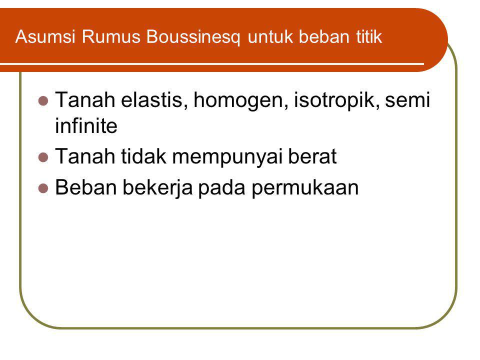 Asumsi Rumus Boussinesq untuk beban titik