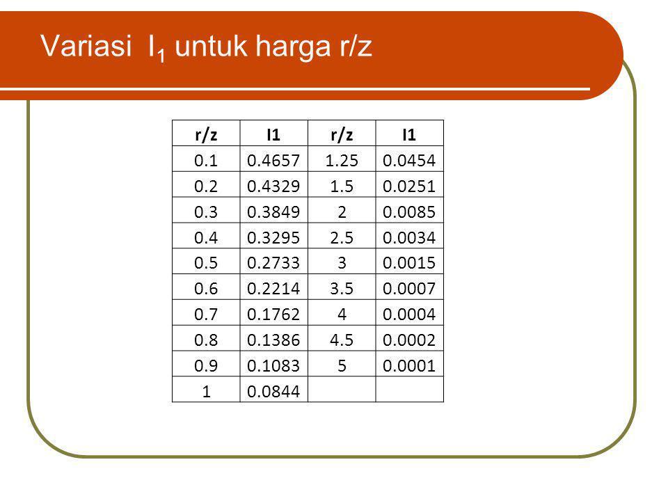 Variasi I1 untuk harga r/z