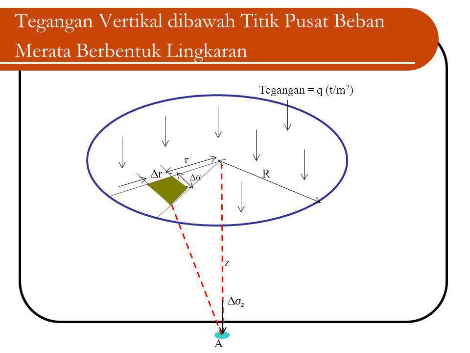Tegangan Vertikal dibawah Titik Pusat Beban Merata Berbentuk Lingkaran