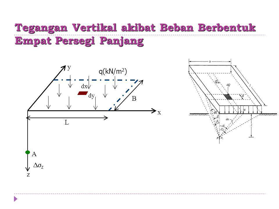 Tegangan Vertikal akibat Beban Berbentuk Empat Persegi Panjang