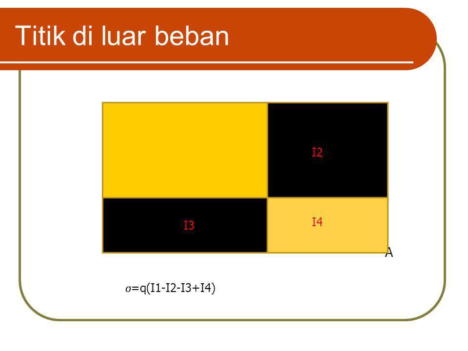 Titik di luar beban I2 I1 I3 I4 A =q(I1-I2-I3+I4)