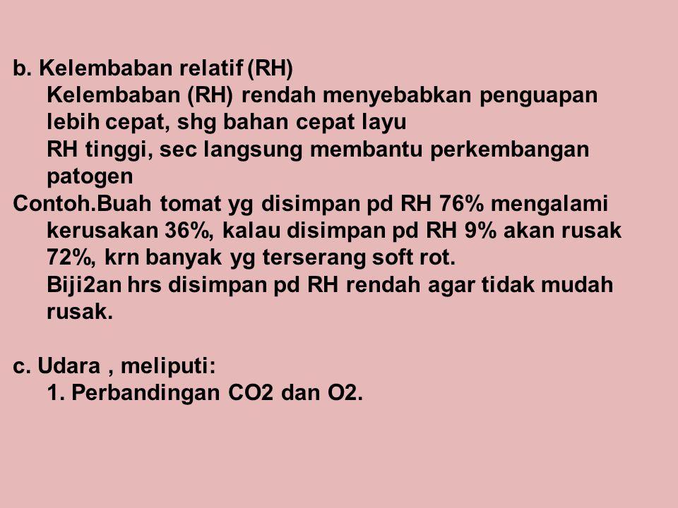 b. Kelembaban relatif (RH)