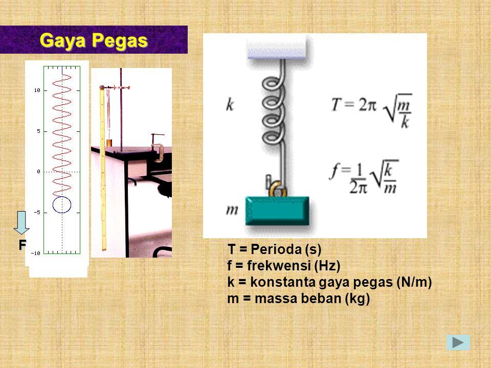 Gaya Pegas F T = Perioda (s) f = frekwensi (Hz)