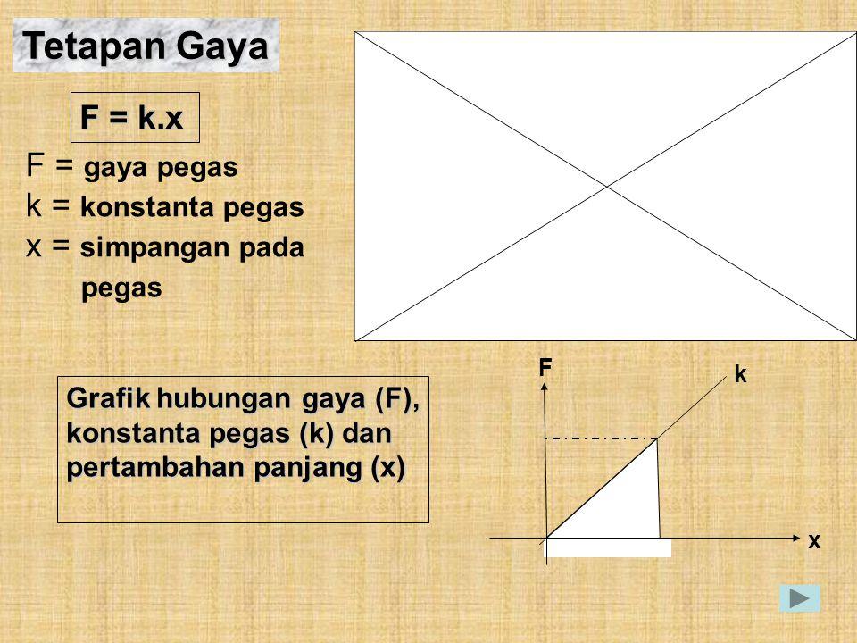 Tetapan Gaya F = k.x F = gaya pegas k = konstanta pegas