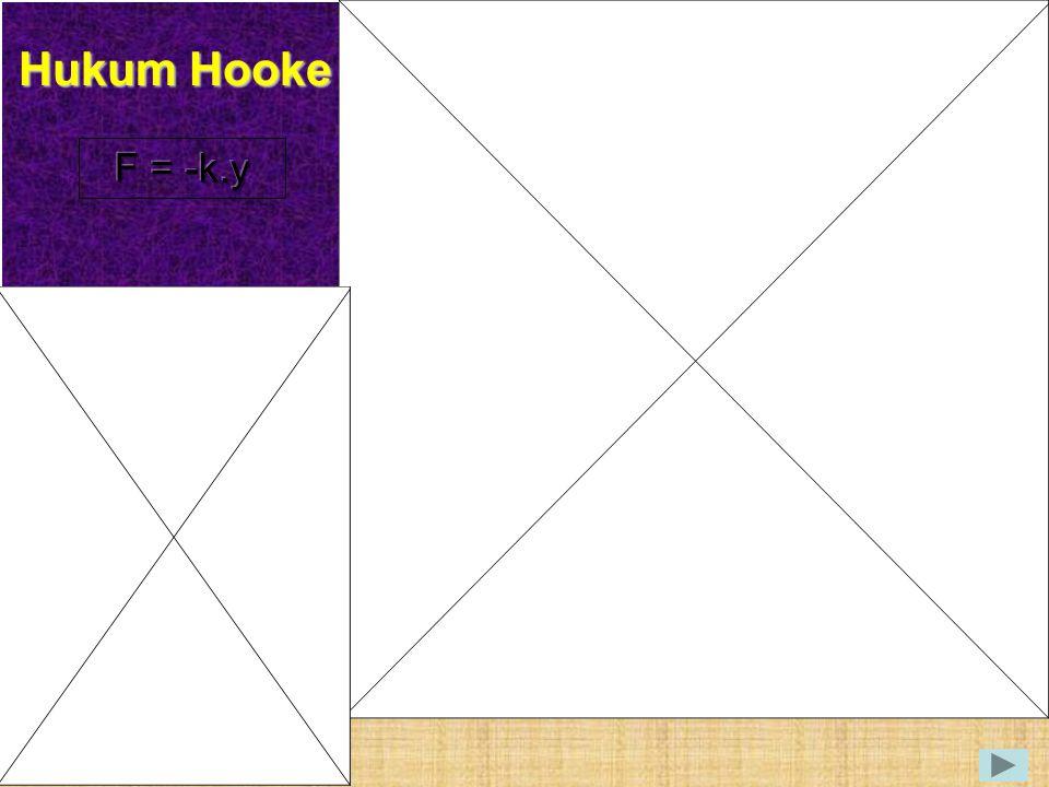 Hukum Hooke F = -k.y