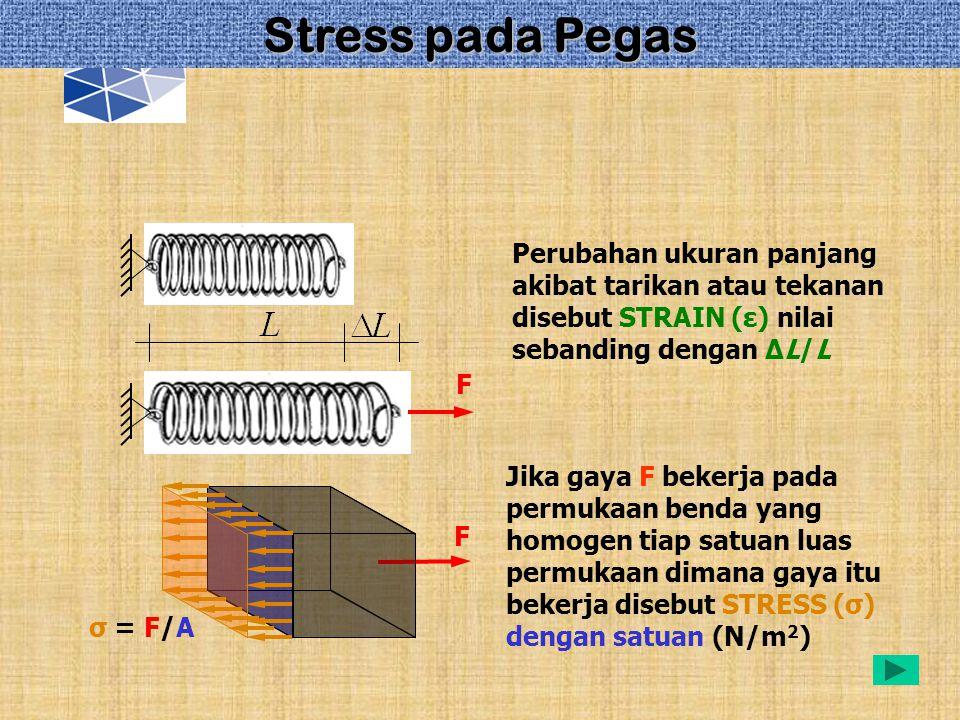 Stress pada Pegas Perubahan ukuran panjang akibat tarikan atau tekanan disebut STRAIN (ε) nilai sebanding dengan ∆L/L.