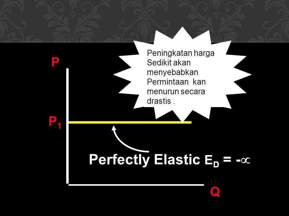 Perfectly Elastic ED = -