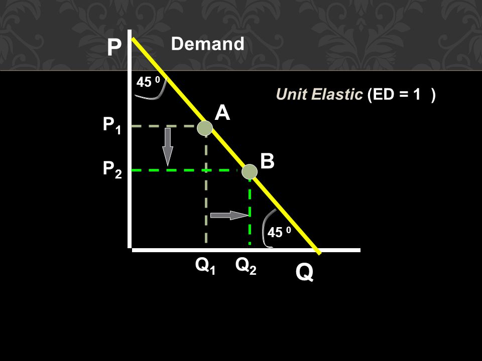P Demand 45 0 Unit Elastic (ED = 1 ) A P1 B P2 45 0 Q1 Q2 Q