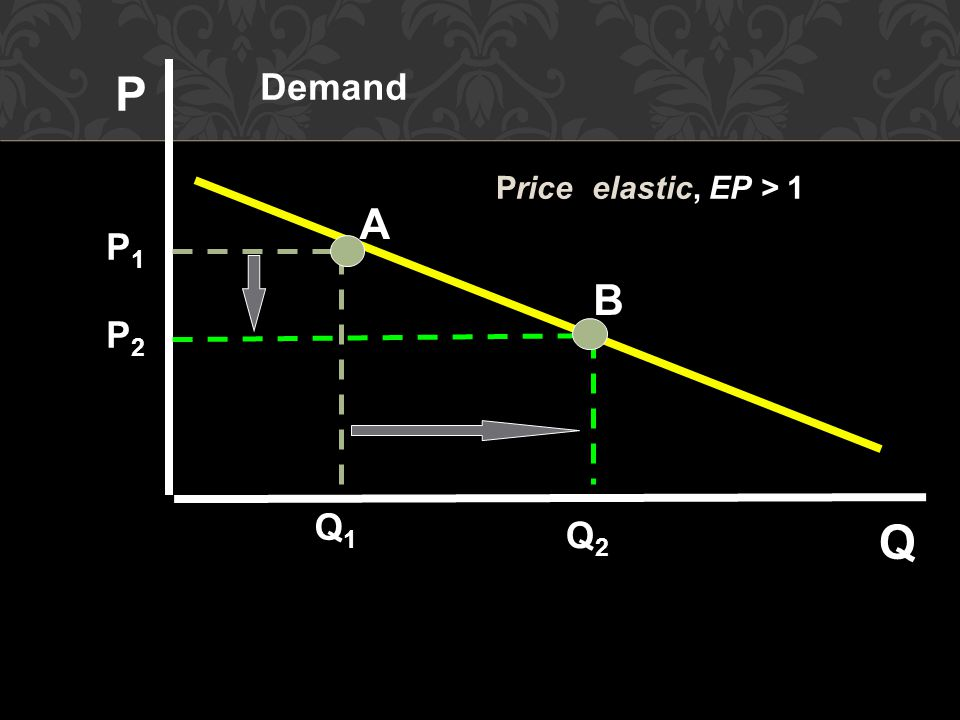 A B Demand P Q P1 P2 Q1 Q2 Price elastic, EP > 1