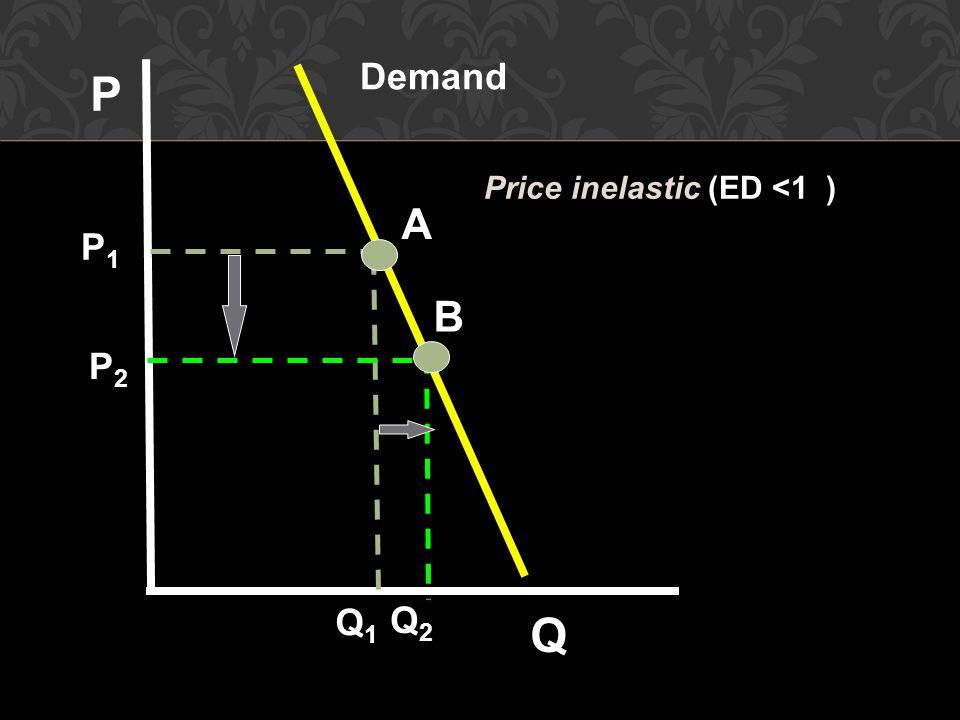 A B Demand P Q P1 P2 Q1 Q2 Price inelastic (ED <1 )