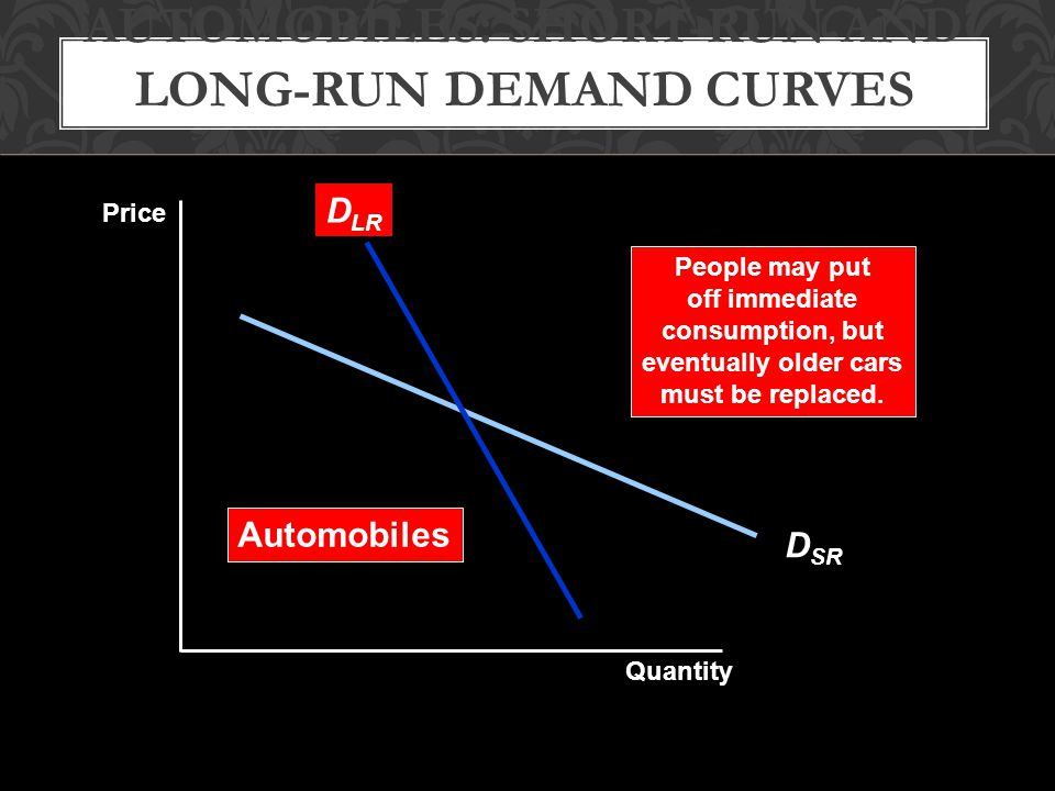 Automobiles: Short-Run and Long-Run Demand Curves