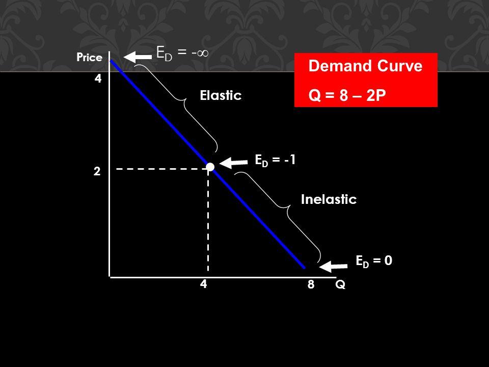 ED = - Demand Curve Q = 8 – 2P Elastic ED = -1 Inelastic ED = 0 Price