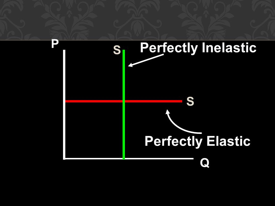 P Perfectly Inelastic S S Perfectly Elastic Q 31 31 27 31 31 31 31