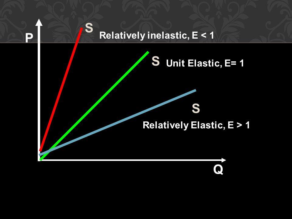 P S Q Relatively inelastic, E < 1 Unit Elastic, E= 1