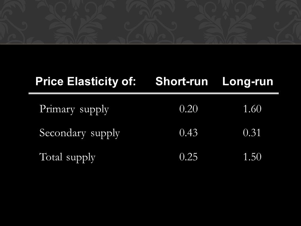 Price Elasticity of: Short-run Long-run