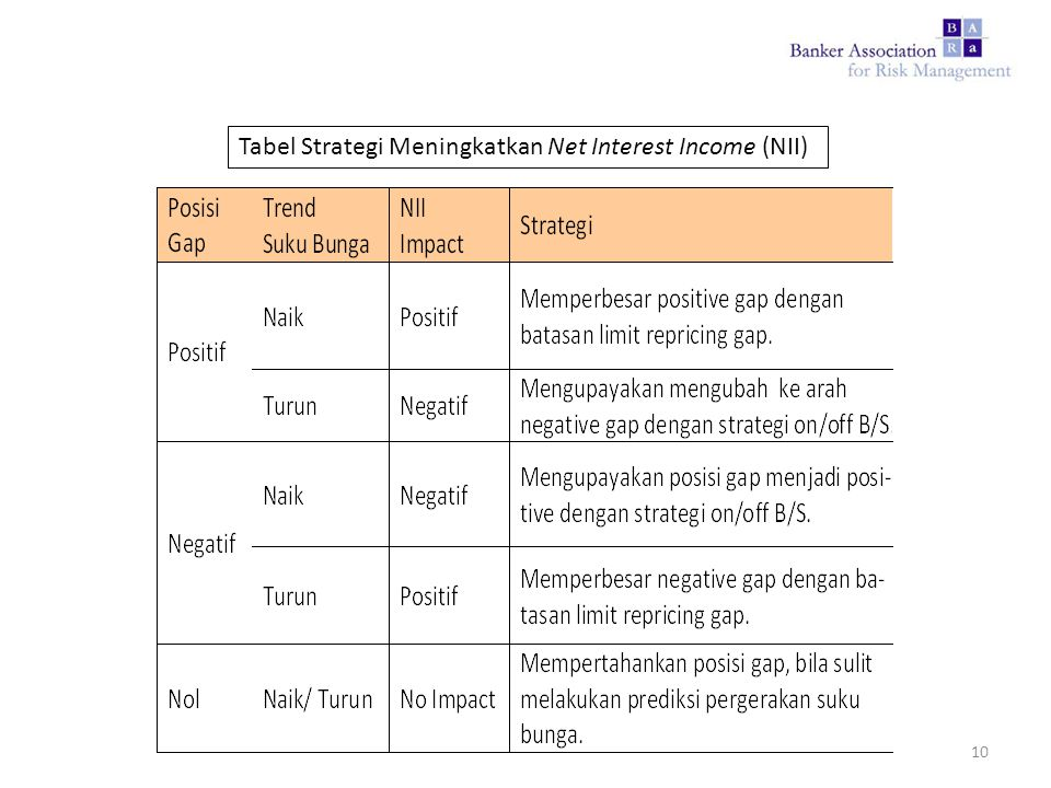 Tabel Strategi Meningkatkan Net Interest Income (NII)