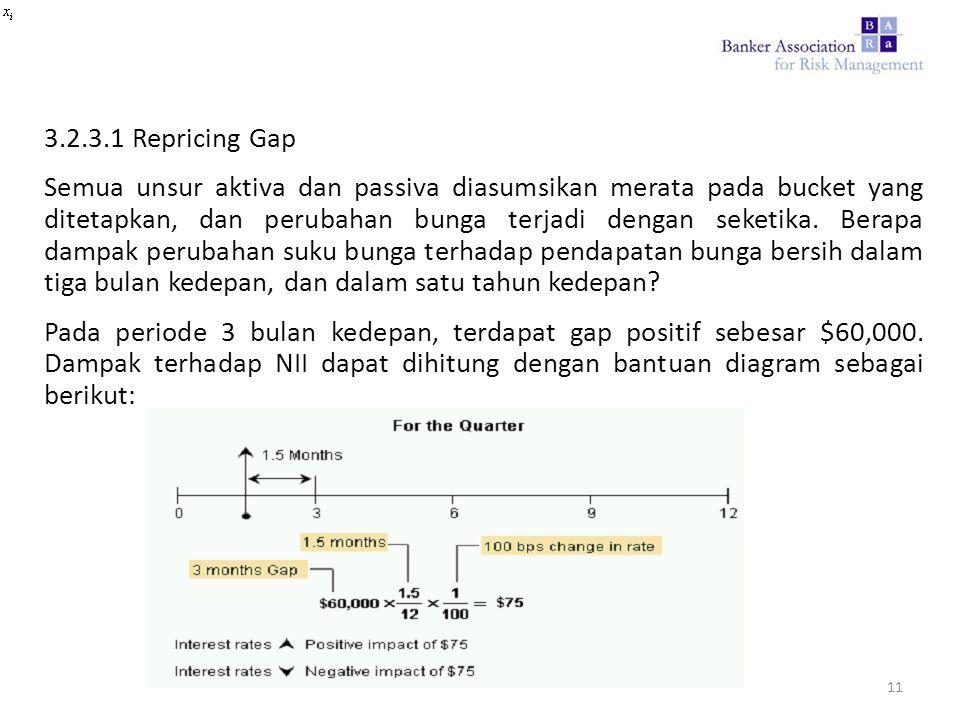 3.2.3.1 Repricing Gap