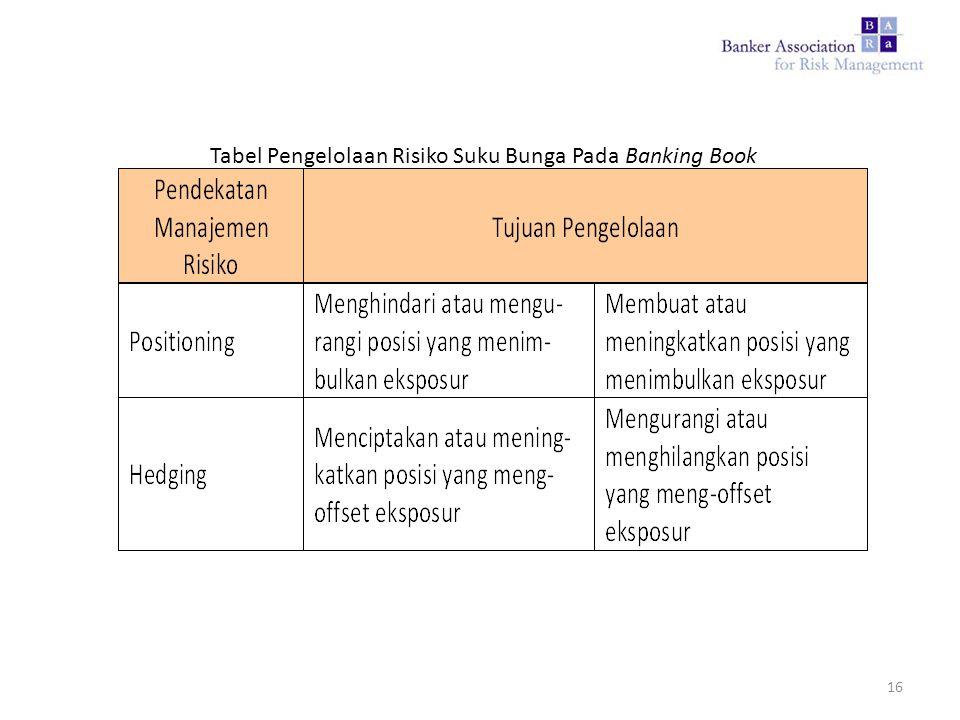 Tabel Pengelolaan Risiko Suku Bunga Pada Banking Book