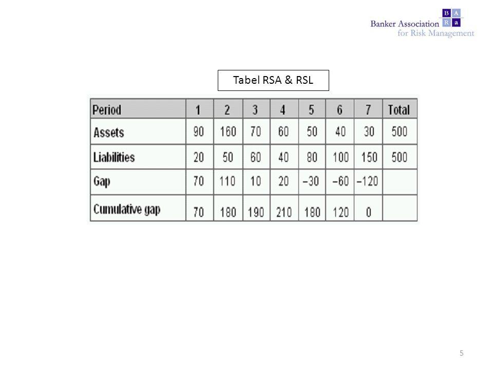 Tabel RSA & RSL