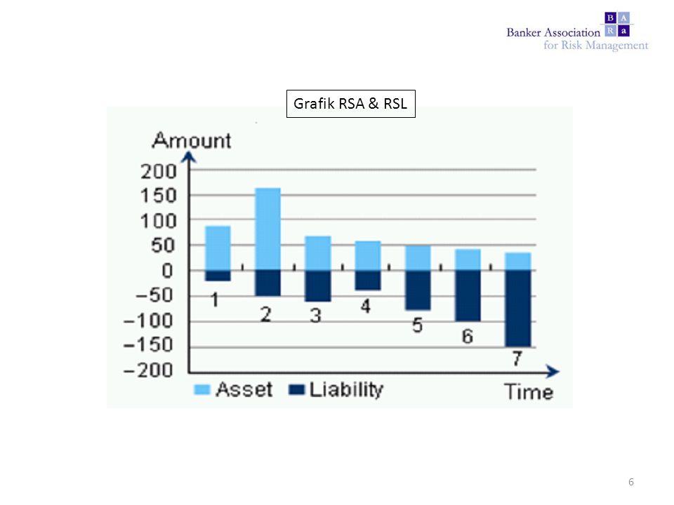 Grafik RSA & RSL