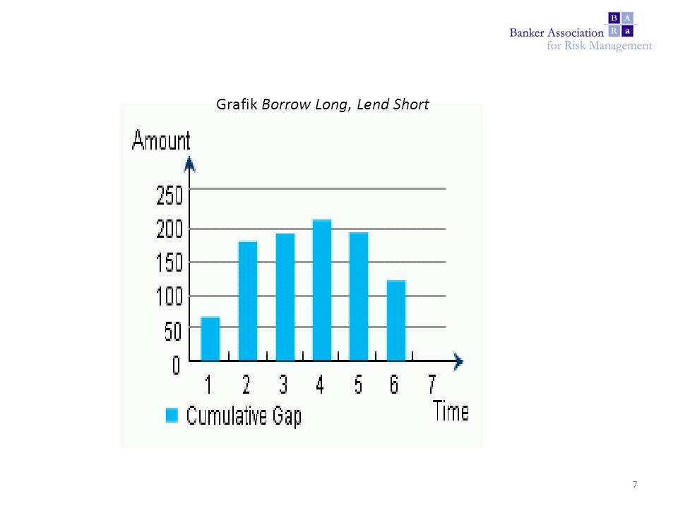 Grafik Borrow Long, Lend Short