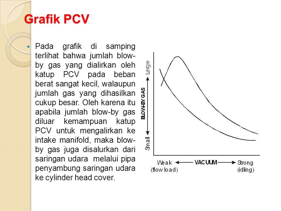 Grafik PCV