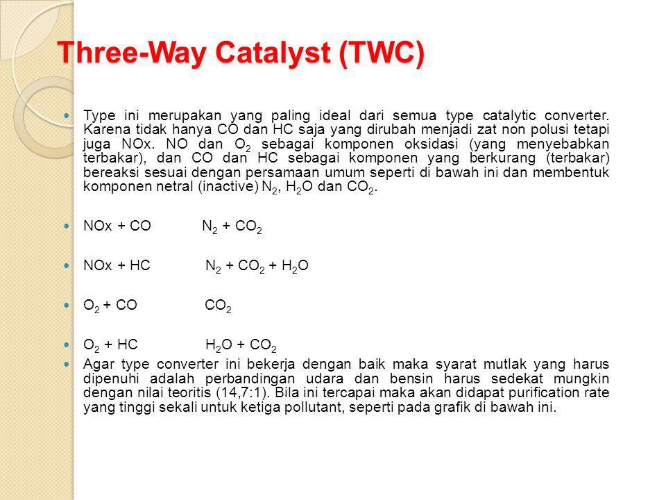 Three-Way Catalyst (TWC)