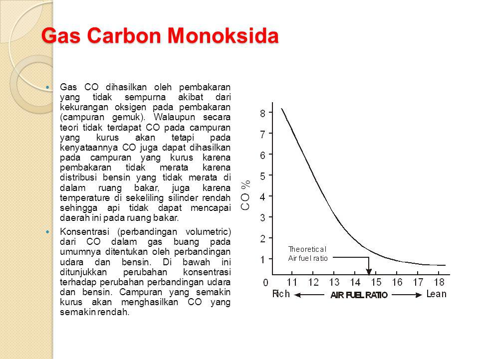 Gas Carbon Monoksida