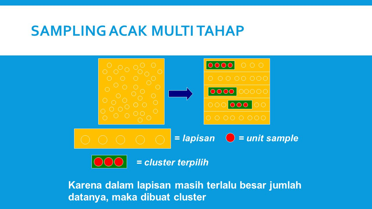 Sampling Acak Multi Tahap