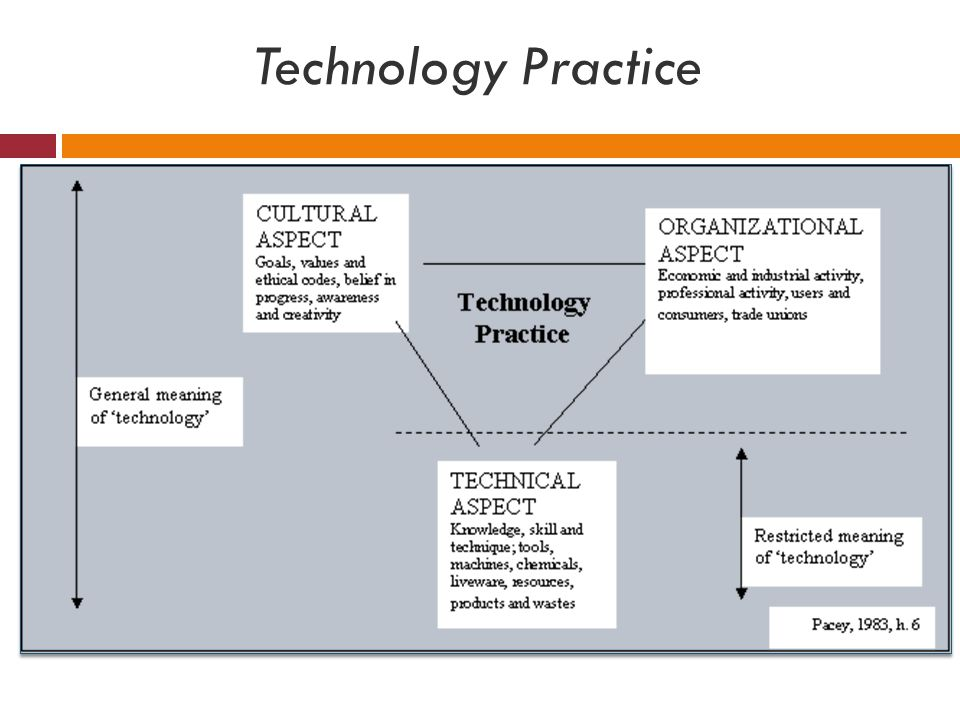 Technology Practice