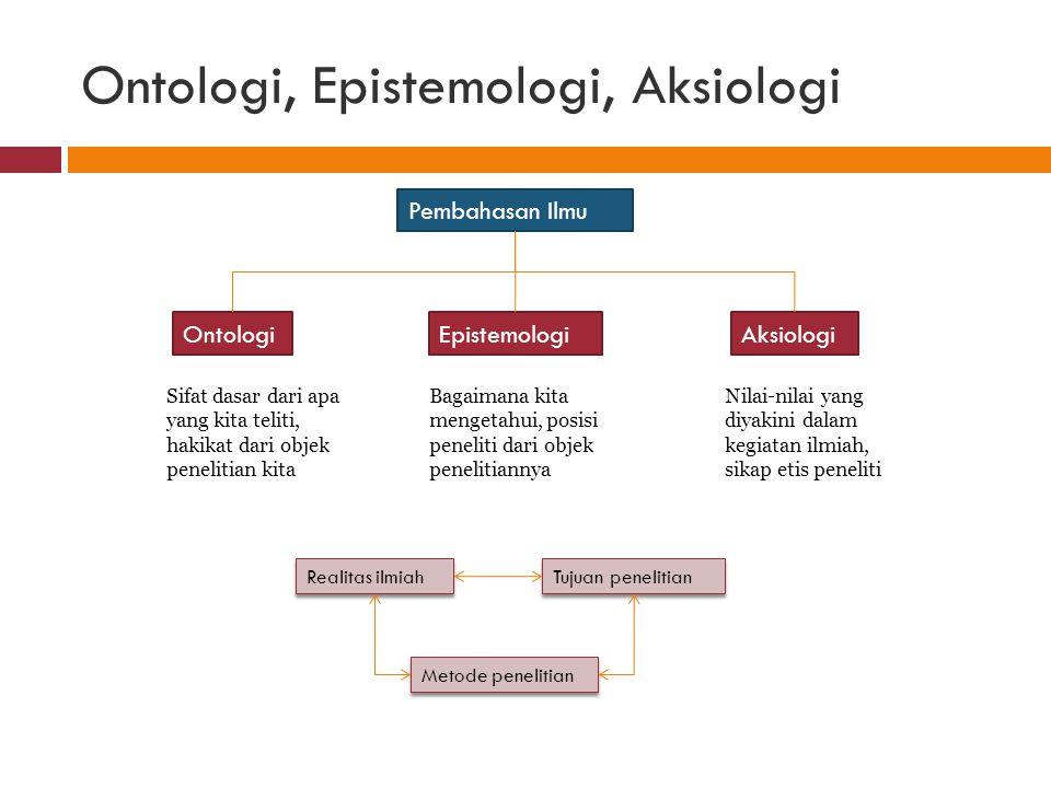 Ontologi, Epistemologi, Aksiologi