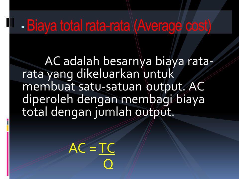 Biaya total rata-rata (Average cost)