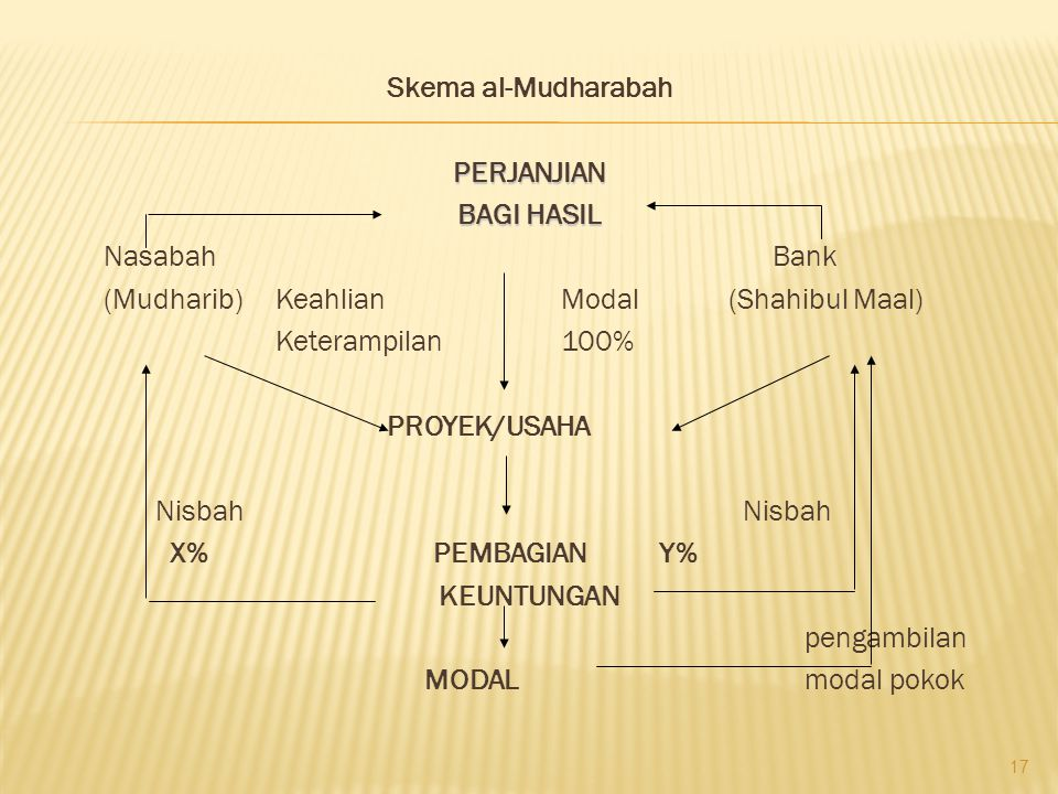 Skema al-Mudharabah PERJANJIAN BAGI HASIL Nasabah Bank (Mudharib) Keahlian Modal (Shahibul Maal) Keterampilan 100% PROYEK/USAHA Nisbah Nisbah X% PEMBAGIAN Y% KEUNTUNGAN pengambilan MODAL modal pokok