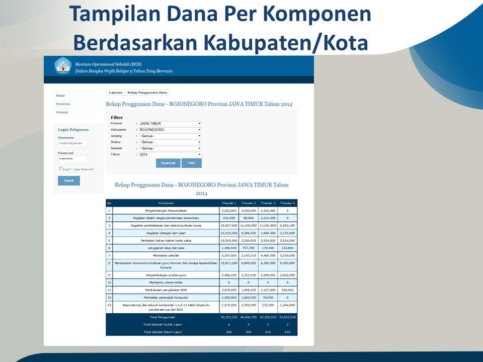 Tampilan Dana Per Komponen Berdasarkan Kabupaten/Kota