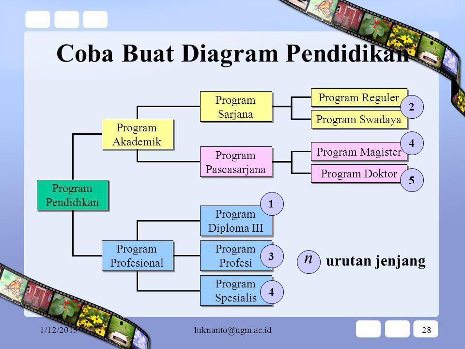Coba Buat Diagram Pendidikan