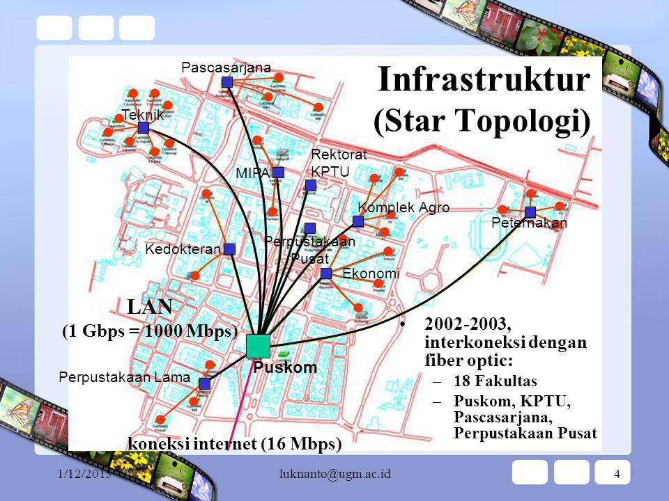 Infrastruktur (Star Topologi)