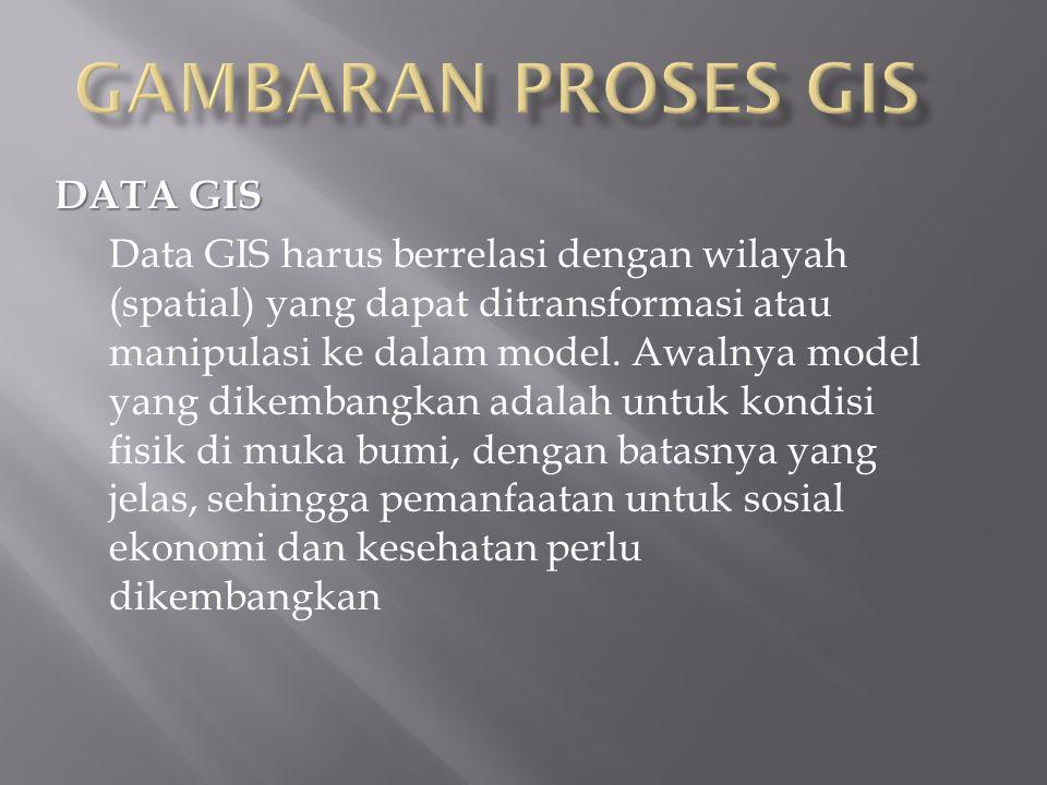 GAMBARAN PROSES GIS DATA GIS