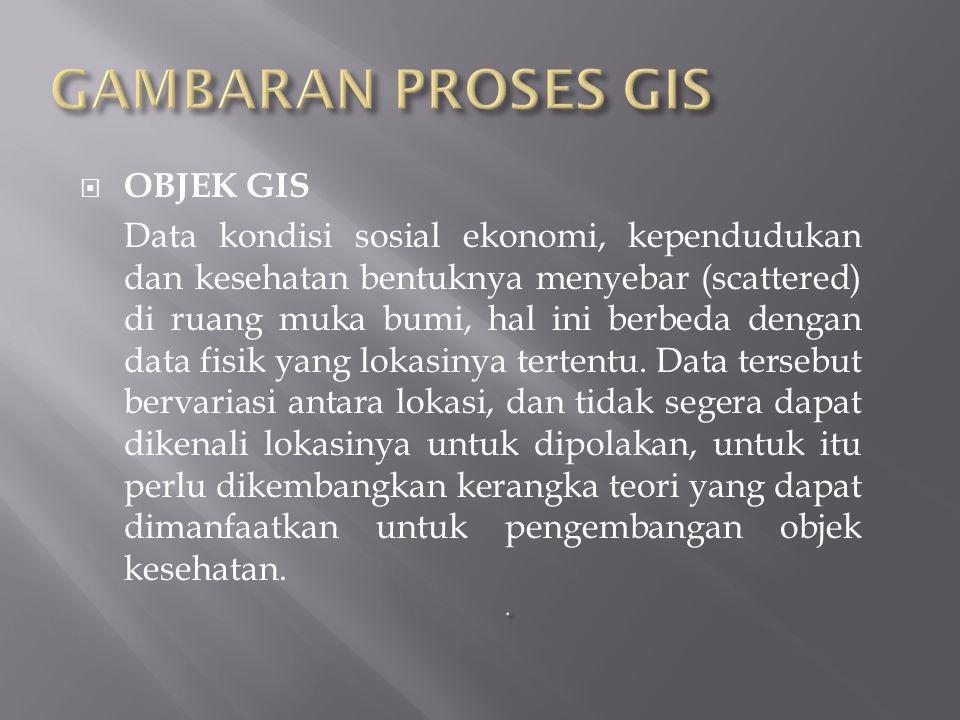 GAMBARAN PROSES GIS OBJEK GIS