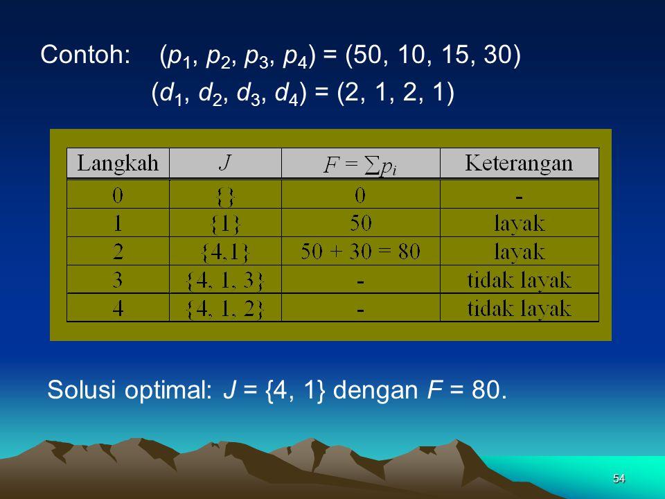 Contoh: (p1, p2, p3, p4) = (50, 10, 15, 30) (d1, d2, d3, d4) = (2, 1, 2, 1) Solusi optimal: J = {4, 1} dengan F = 80.