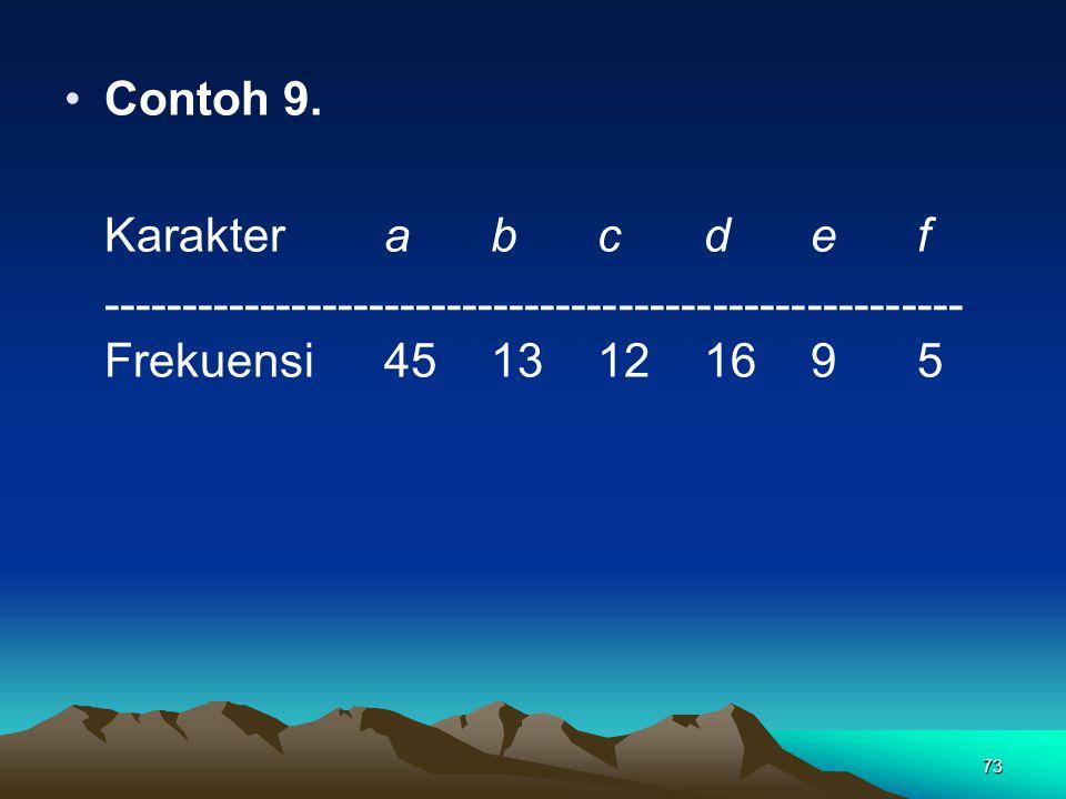 Contoh 9. Karakter a b c d e f.