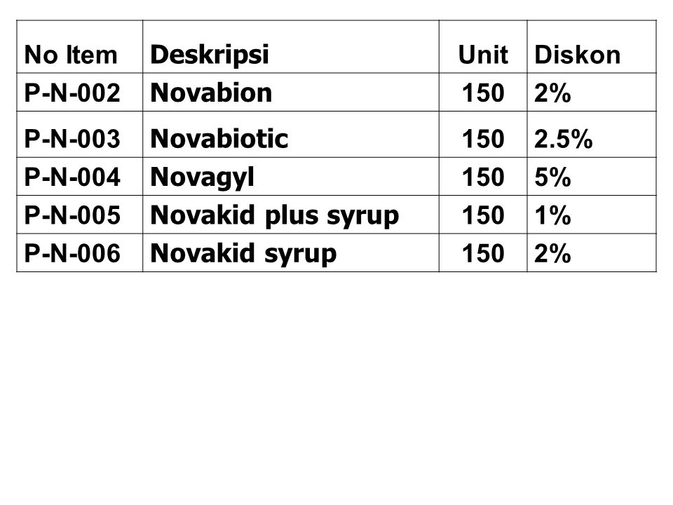 No Item Deskripsi. Unit. Diskon. P-N-002. Novabion. 150. 2% P-N-003. Novabiotic. 2.5% P-N-004.