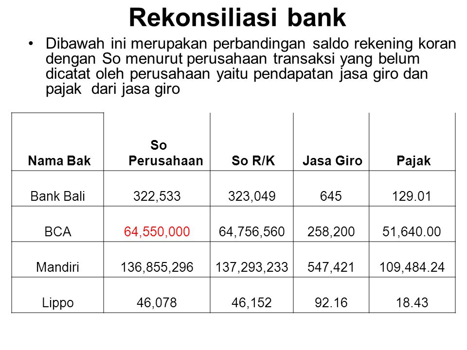 Rekonsiliasi bank