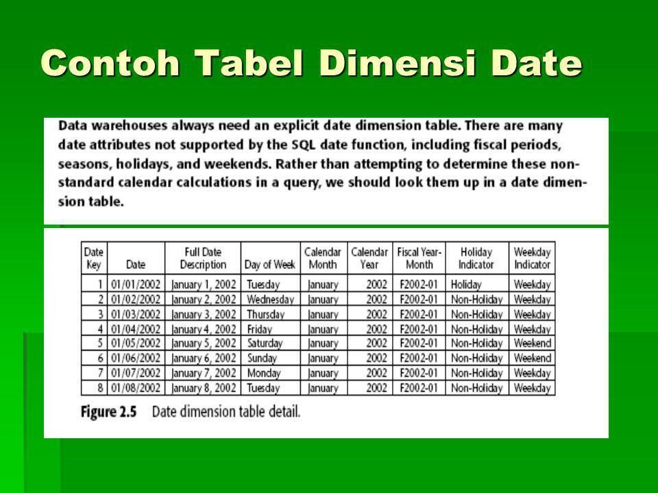 Contoh Tabel Dimensi Date
