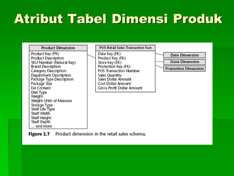 Atribut Tabel Dimensi Produk