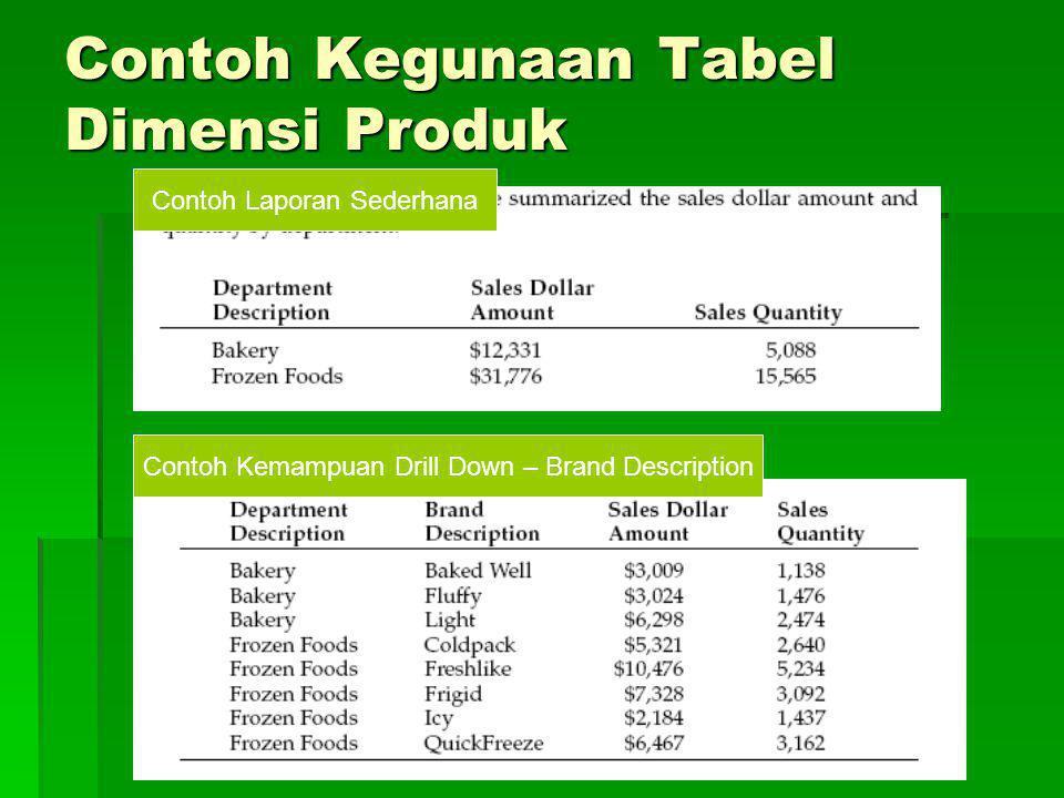 Contoh Kegunaan Tabel Dimensi Produk