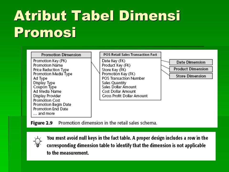Atribut Tabel Dimensi Promosi