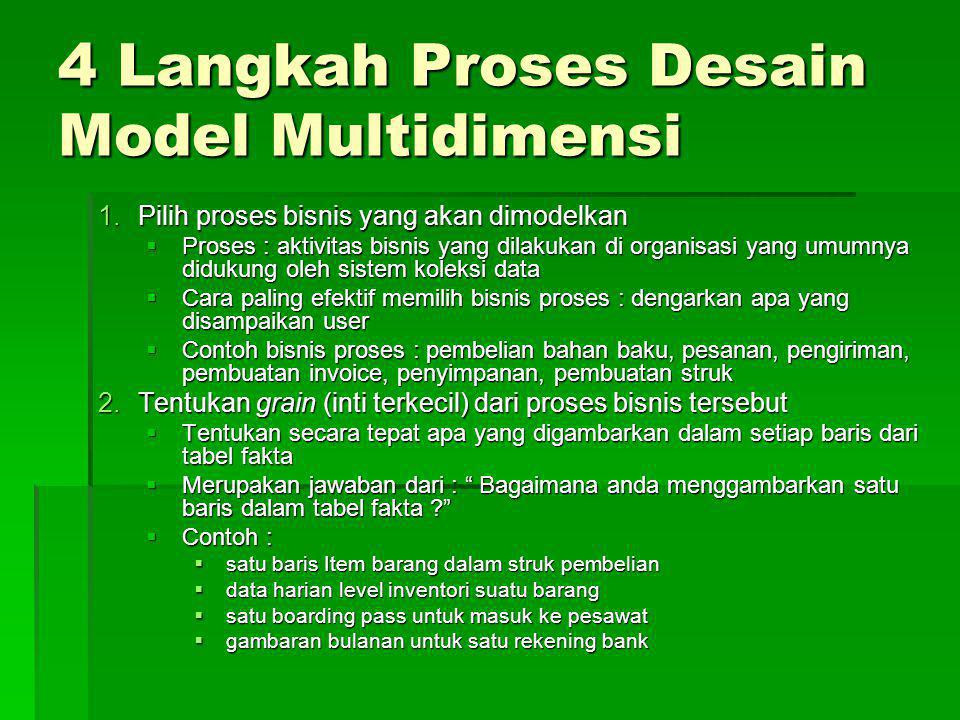 4 Langkah Proses Desain Model Multidimensi